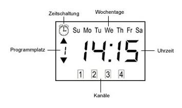 Jarolift Funkhandsender 4-Kanal mit Timer - Display-Ansicht