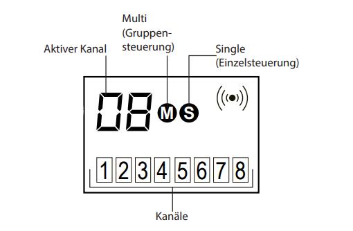 Jarolift Funkhandsender 8-Kanal - Display