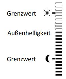 Sonnensensor - Dämmerungssensor für ROJAL S Zeitschaltuhren (1,5m) Helligekeitsanzeige